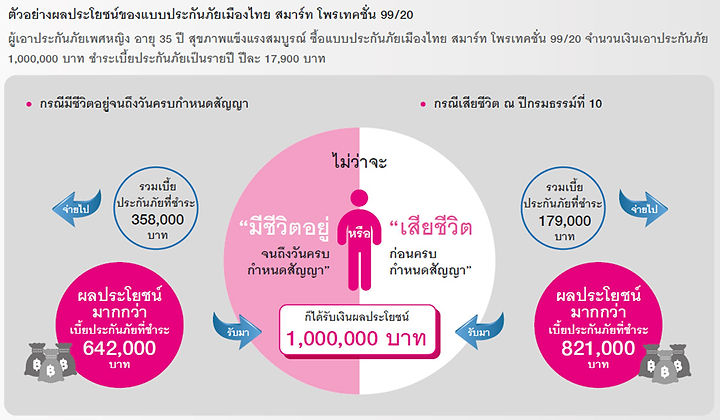 ตัวอย่างผลประโยชน์เมืองไทย สมาร์ท โพรเทคชั่น 99/20