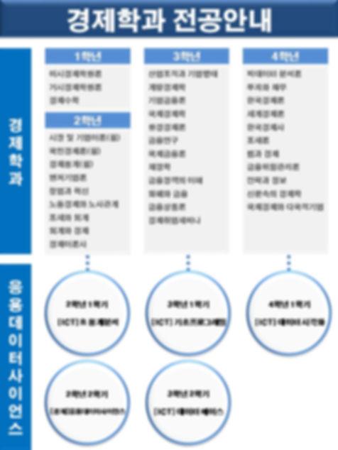 [미래일자리공작소] 경제학과 전공 및 진로안내_최종(경제학과 전공안내).