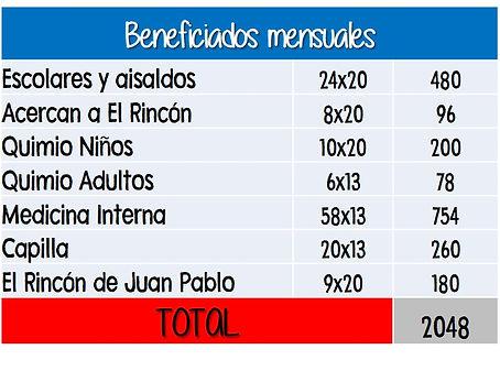 BENEFICIADOS MENSUALES.jpg