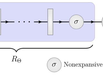 Feasibility-based Fixed Point Networks