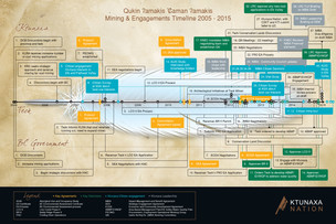 Teck Mining Engagement Timeline