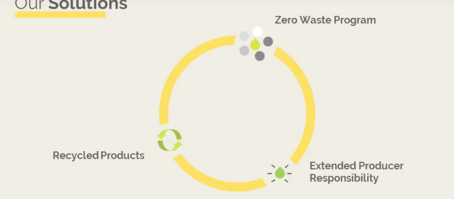 An End to Waste by Saahas Zero Waste
