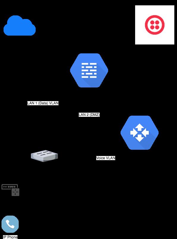 Meraki MX ❤️ Cisco CUBE