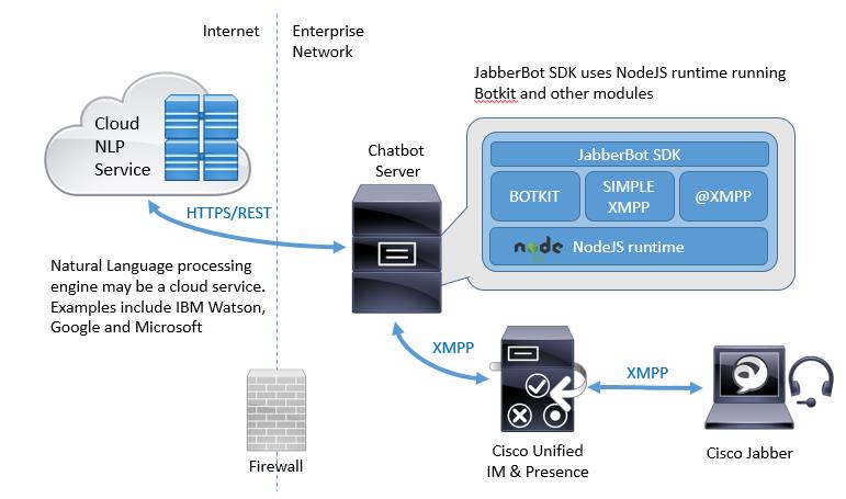 Jabber Bot Framework
