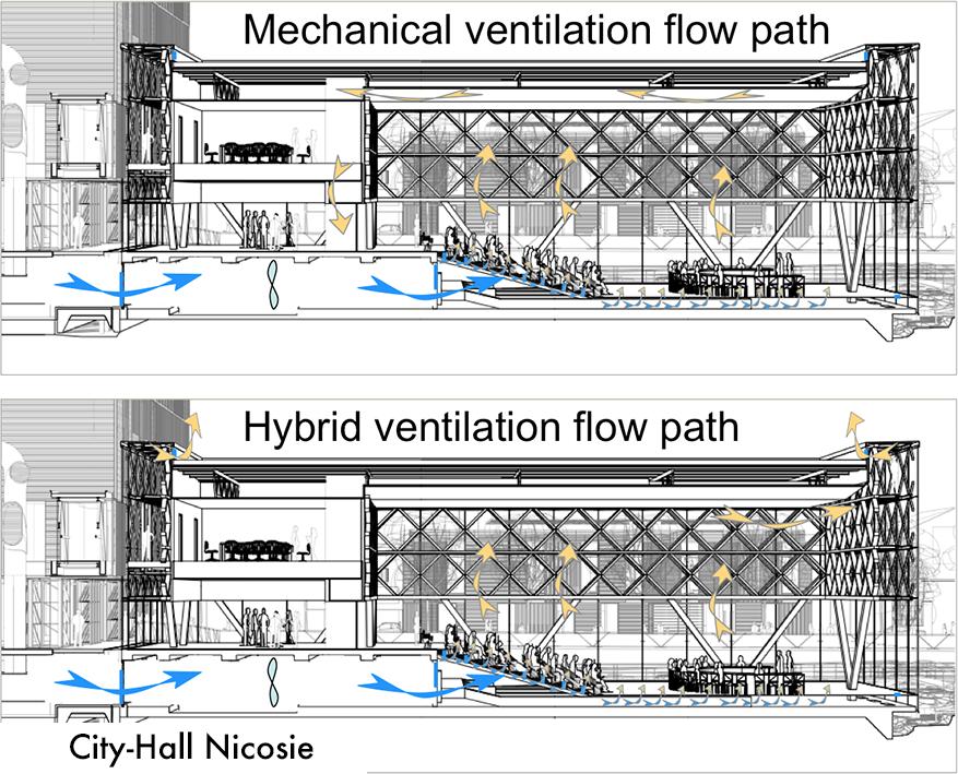 Ventilation hybride salle de conférence City Hall Nicosie (Chypre), Arch. Irwin Kritioti