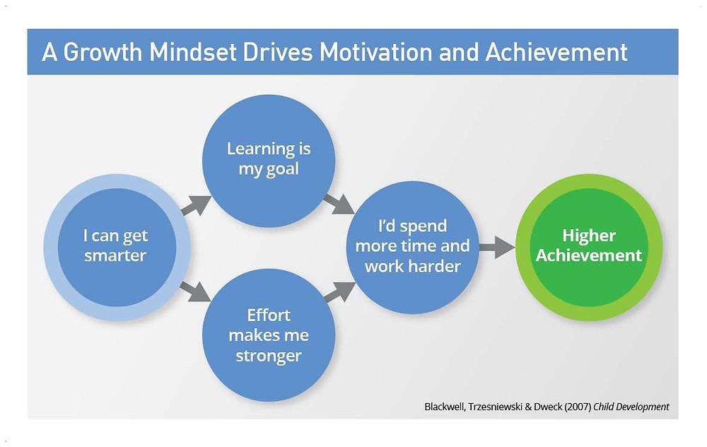 Growth Mindset - By Mindset Works