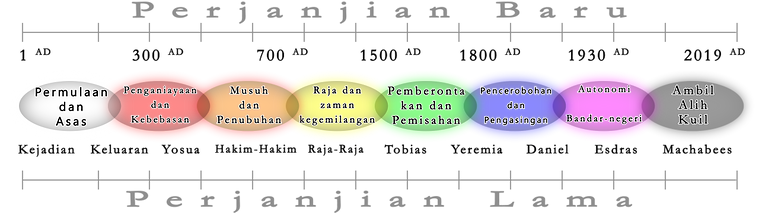 Malay timeline_00000.png