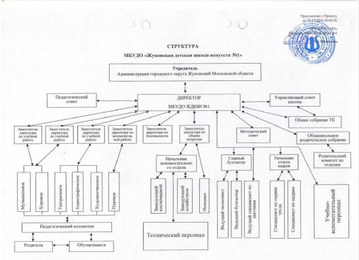 Структура ЖДШИ №1.jpg