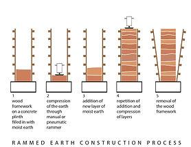 Construction process.jpg