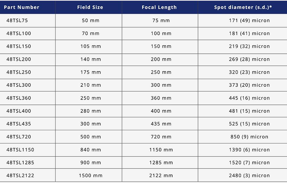 ULO Optics Table