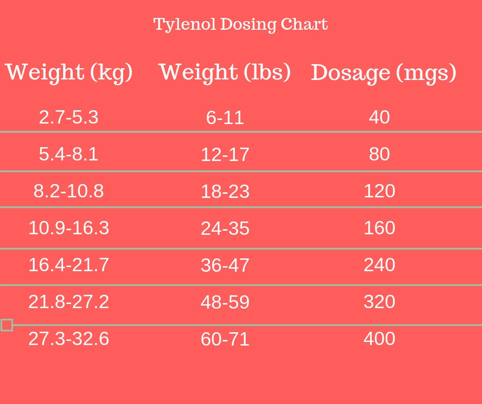 Tylenol Dose, Weight based