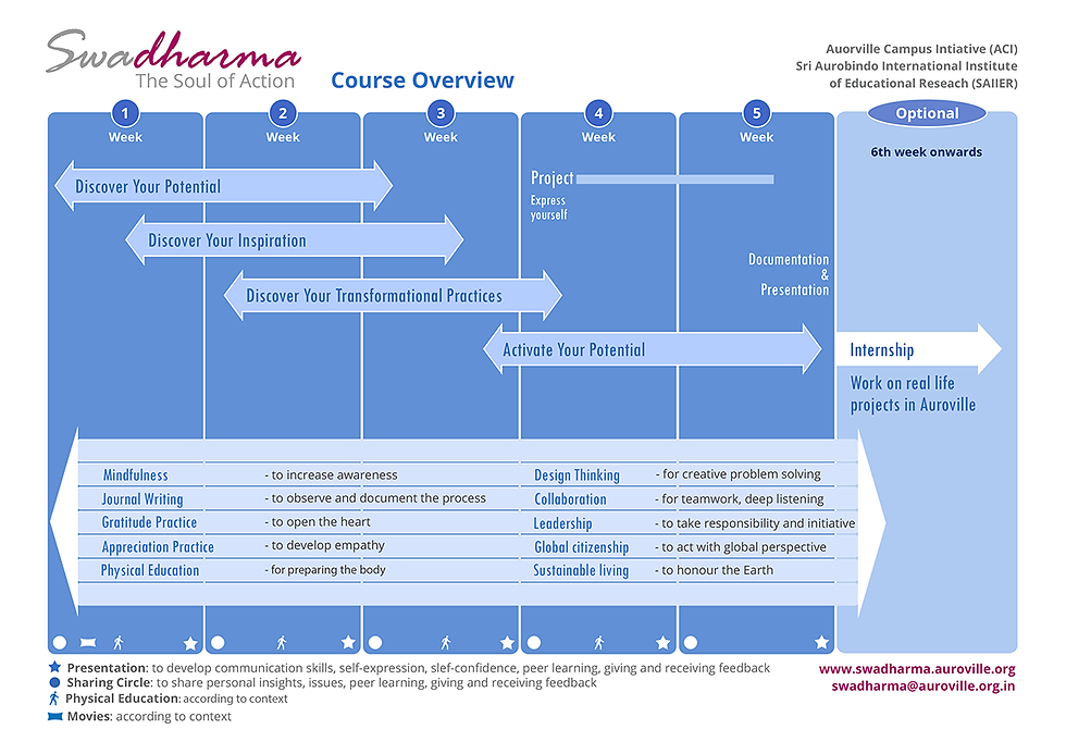 Swadharma9CourseOverview5W.png