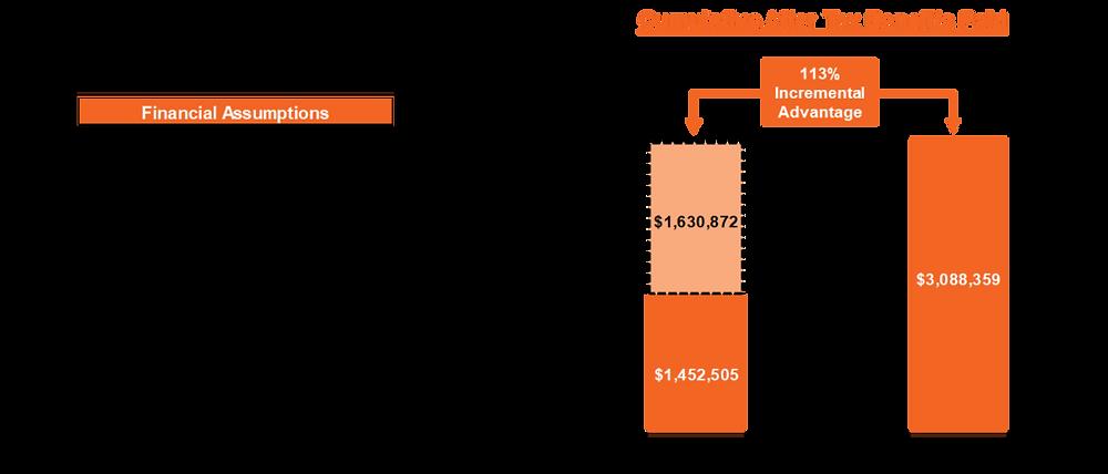 Cumulative After Tax Benefits Paid Graph