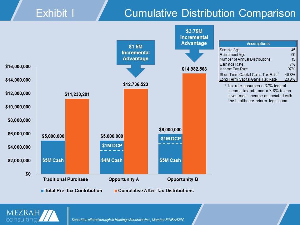 Cumulative Distribution Comparison Graph