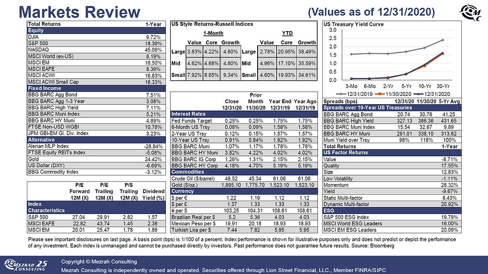 2020 Market Review - Page 1