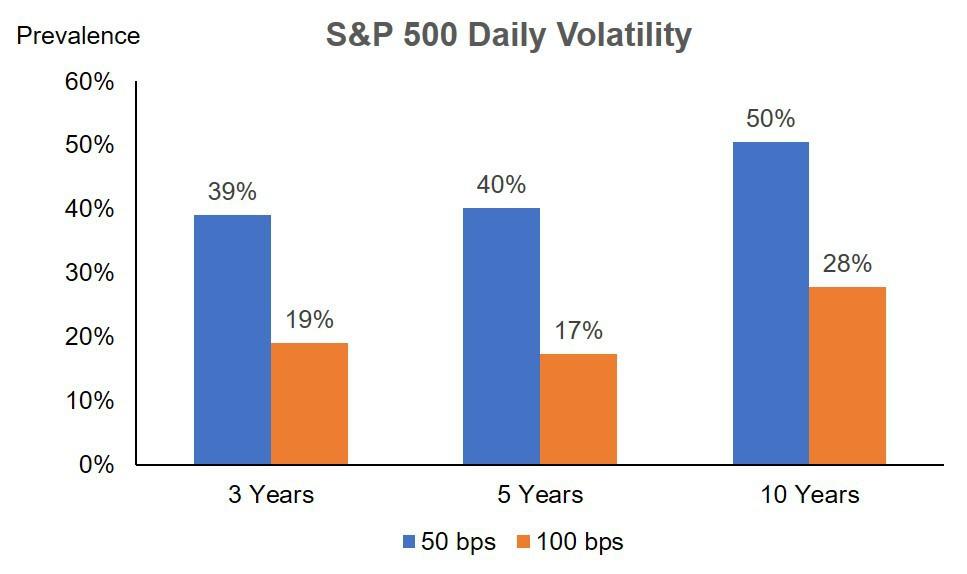 S&P 500 Daily Volatility