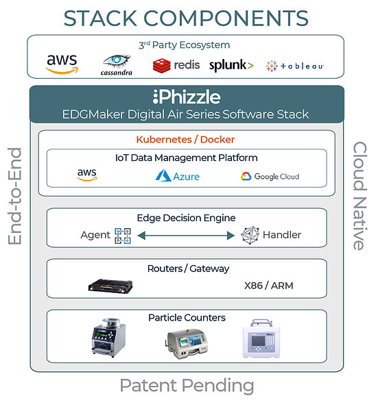 EDGMaker Software Stack