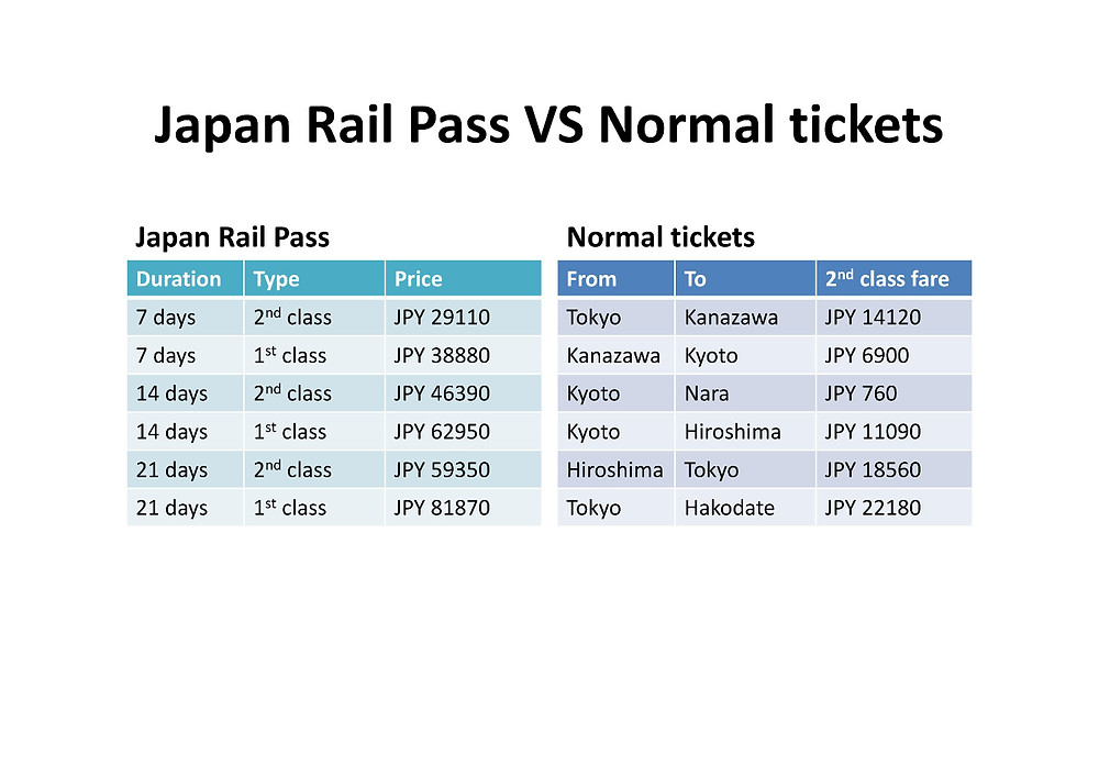 Japan Rail Pass vs Normal tickets