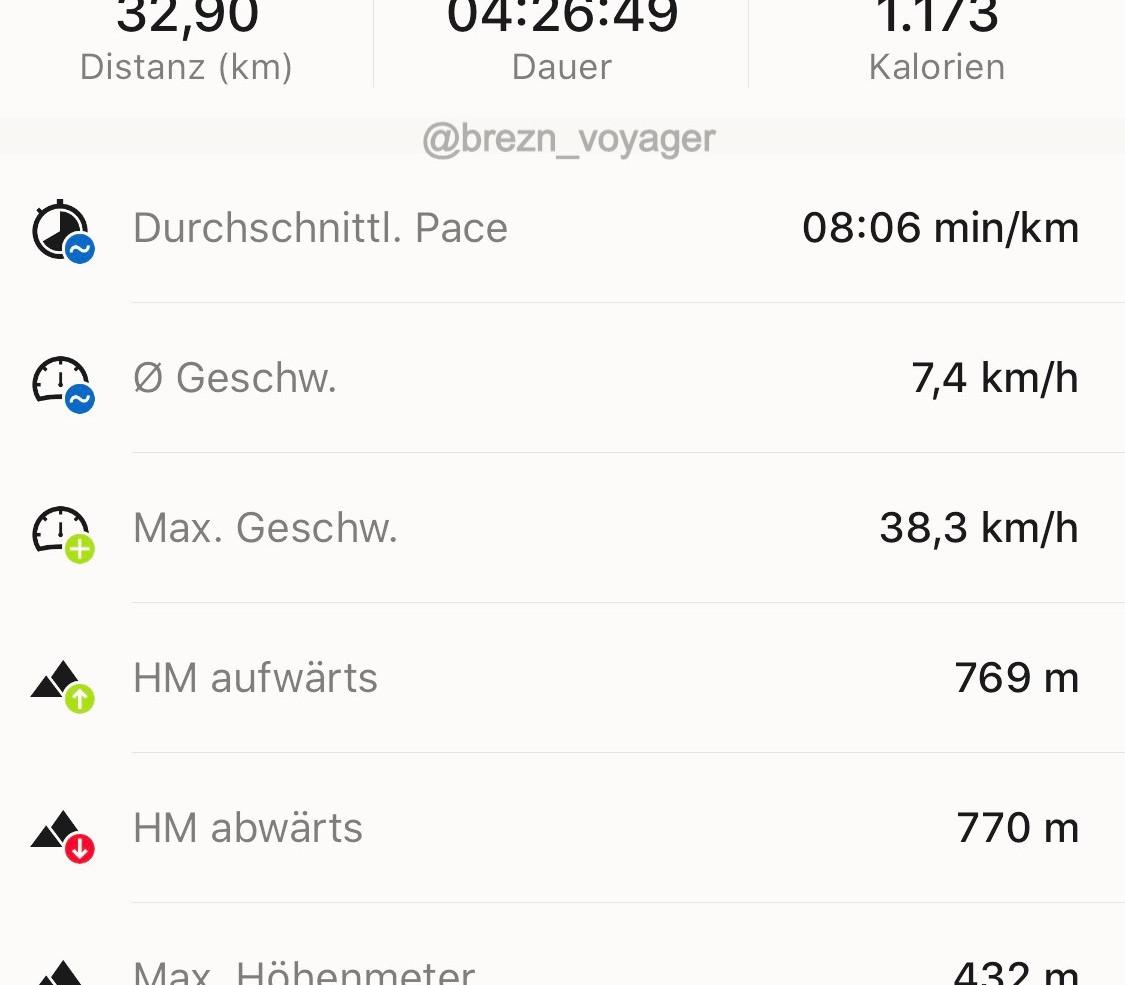 Ergebnis der Fahrradtour