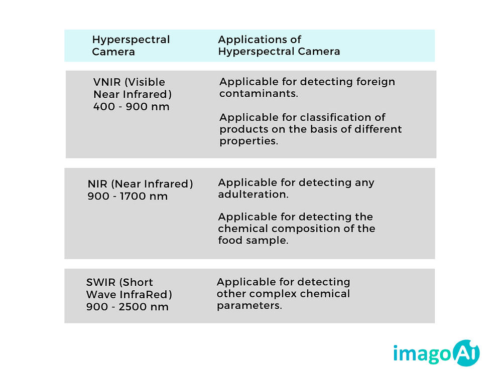 Capabilties of hyperspectral imaging in food safety & quality testing