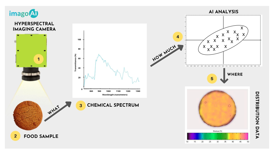 How Does Hyperspectral Imaging Work?
