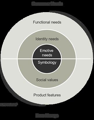 Psychological Needs Model - Full.png