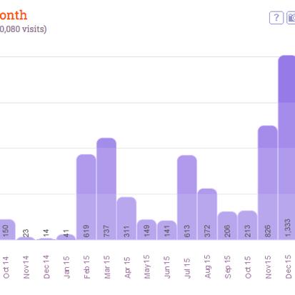 Een mijlpaal, meer dan 10.000 bezoekers voor jufsas.com