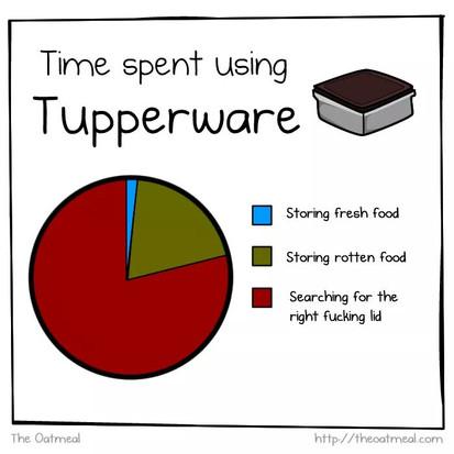 Waar gebruiken we Tupperware voor?