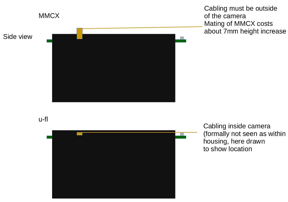 u-fl connector versus MMCX connector on block camera