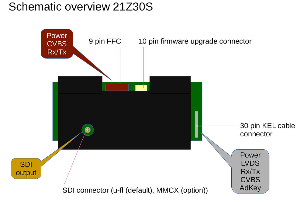 30x optical block camera with IMX327