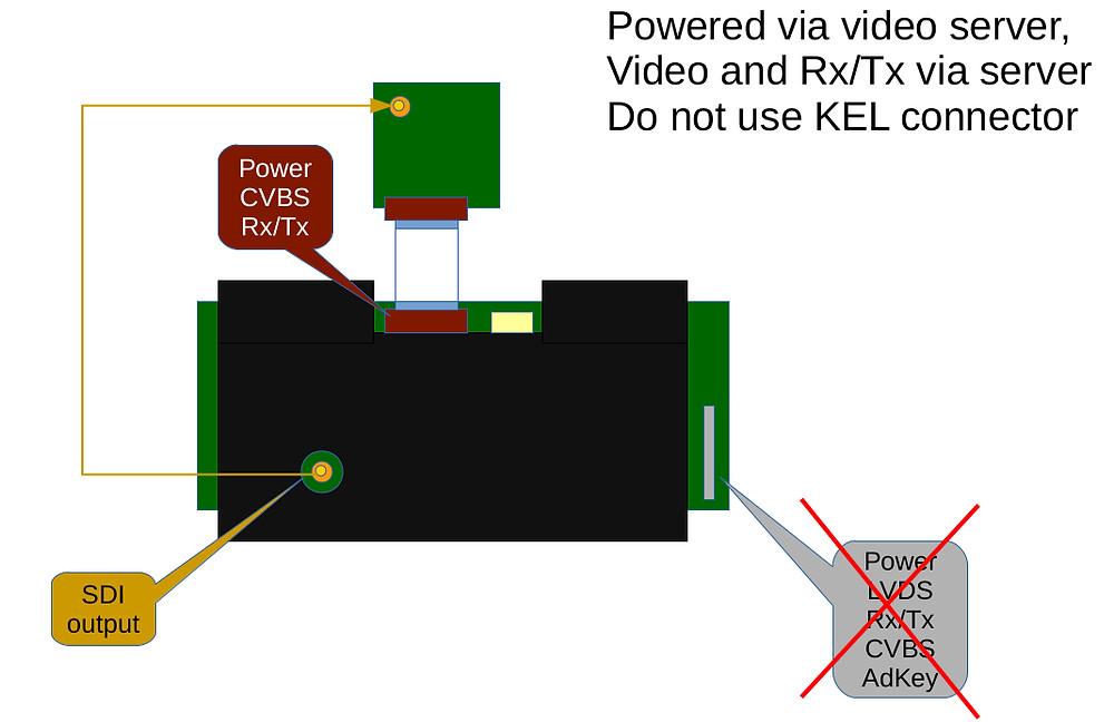 Industrial IP server for block camera