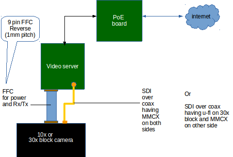 Industrial Video Server for Industrial Block Camera