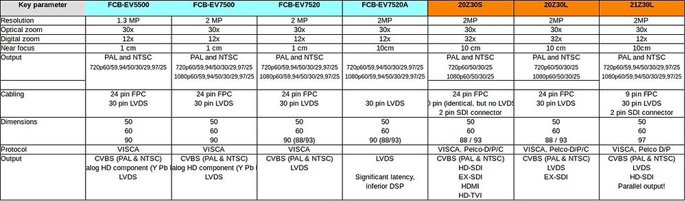 Sony FCB-EV5300, Sony FCB EV-7500, Sony FCB EV7520, Sony FCB EV7520A