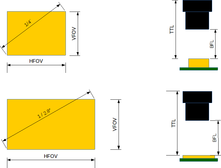 Schematic drawing of lens challenges going from CVBS to Full-HD
