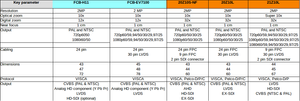 Sony FCB-H11, Sony FCB-EV7100
