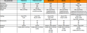 Sony FCBEX-11, Sony FCB-EX15