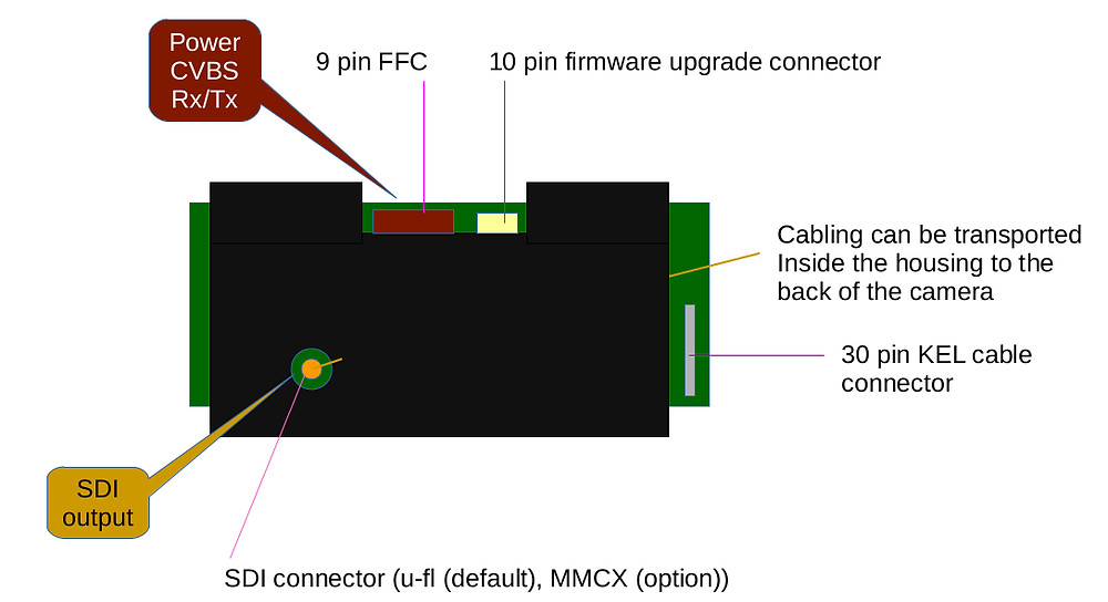 Industrial 30x block camera with SDI via u-fl connector