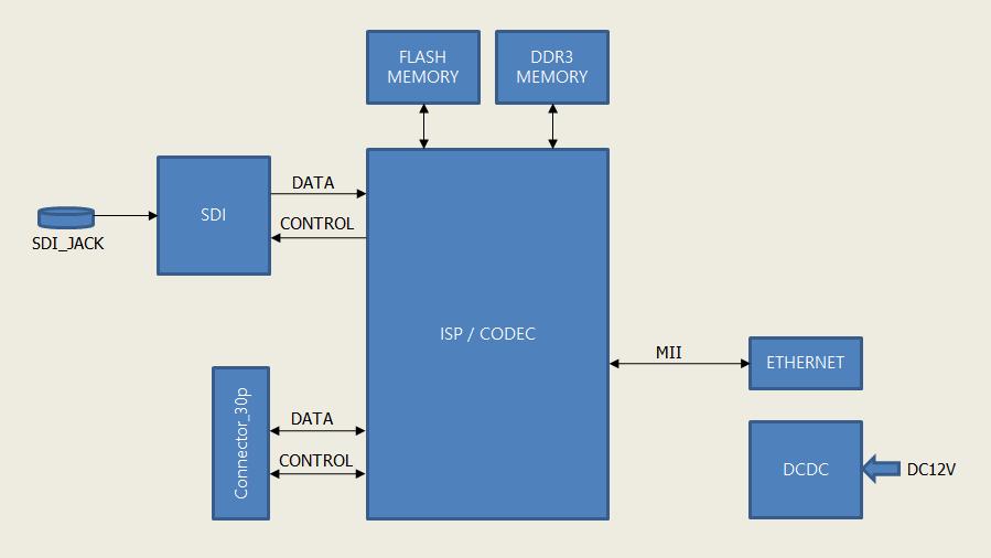 Industrial IP server block diagram
