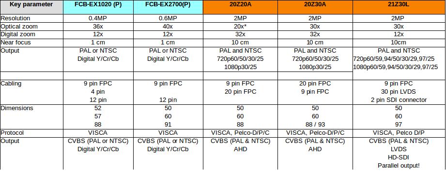 Sony FCB-EX-1020, Sony FCB-EX-2700