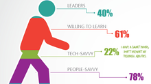 5 Infographics That Went Wrong...