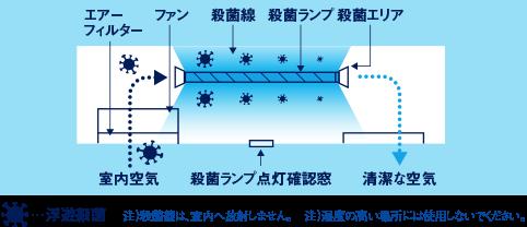 循環型殺菌灯