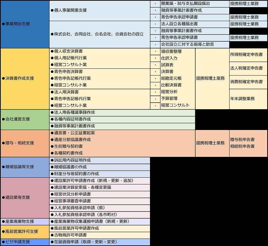 豊島行政書士法人取扱業務表.png