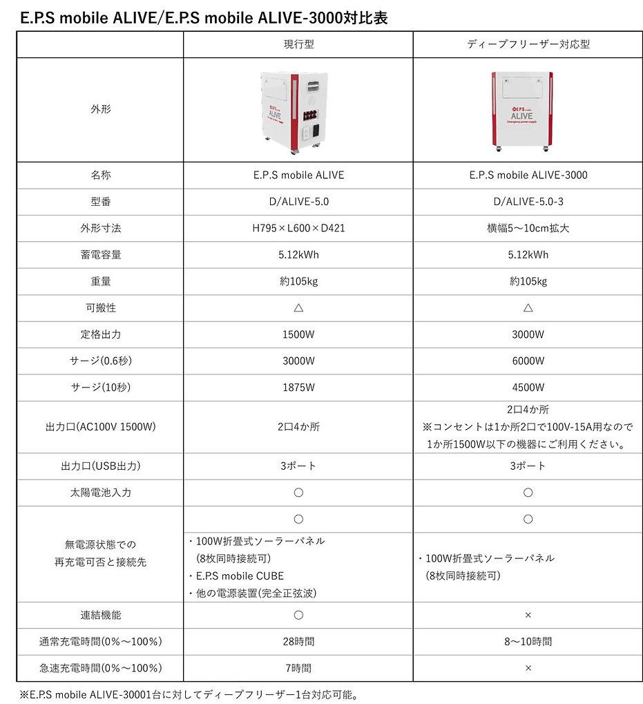 E.P.S mobile ALIVEの仕様対比表
