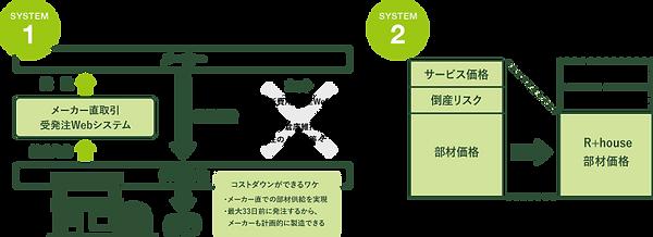 2つのシステム