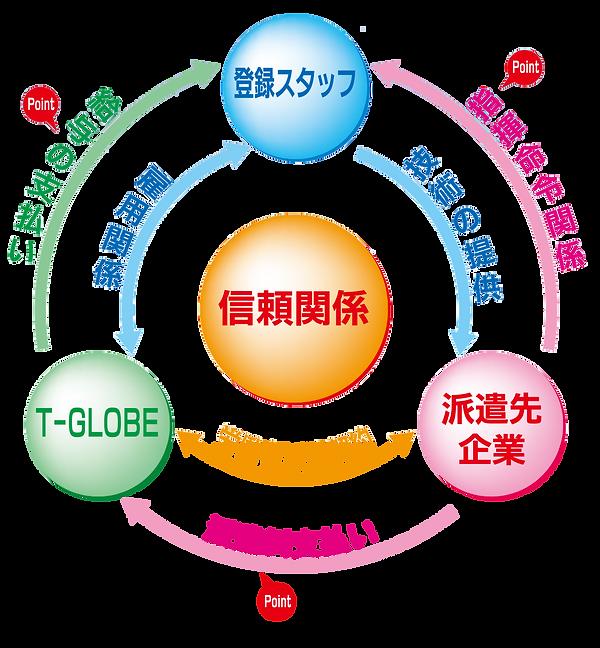 人材派遣のし仕組み関係図