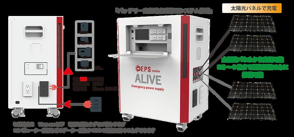 EPS-mobile-ALIVEの機能と電池容量