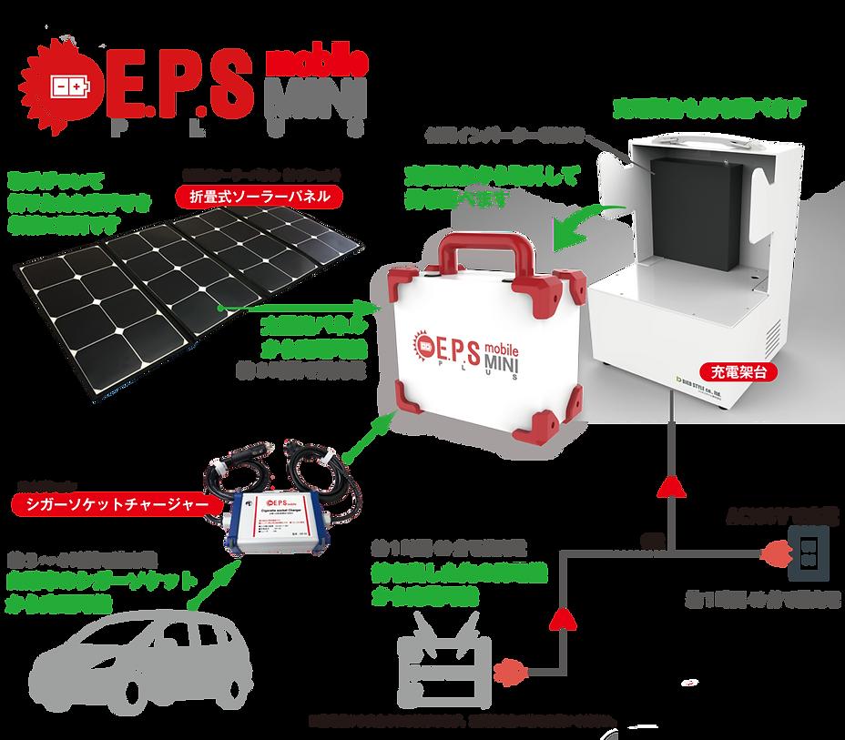 EPS-mobile-MINI-PLUSの充電管理機能
