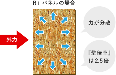 R+パネル