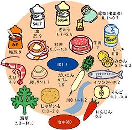 食材に含まれるフッ素量
