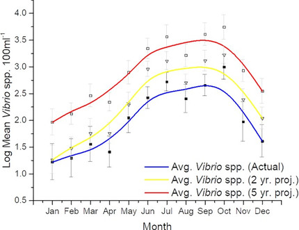Decadal monitoring reveals an increase in Vibrio spp. concentrations in the Neuse River Estuary, Nor